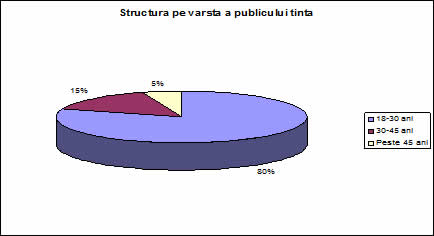Fig1. Structura clientilor pe grupe de varste
