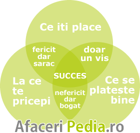 afacere online diagrama
